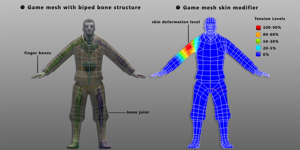 The Pipeline Behind Modeling And Animating A Game Character In