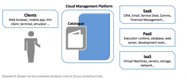 School on the Cloud Diagram