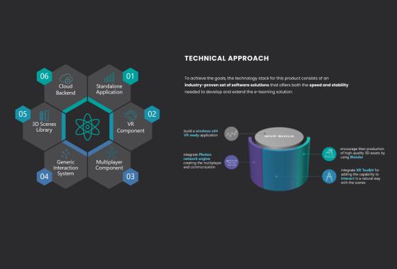 Technical Approach - VR Study Platform