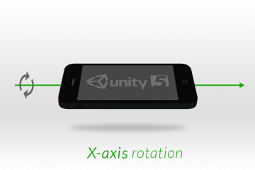 Unity axis rotation